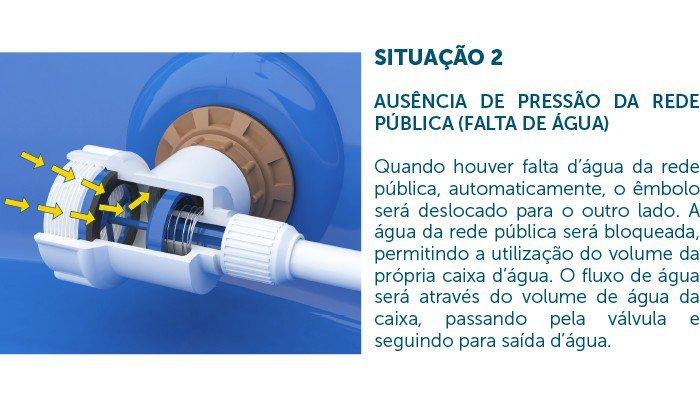 valvula blukit neopress 330601 31 funcionamento 2