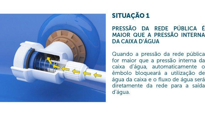 valvula blukit neopress 330601 31 funcionamento